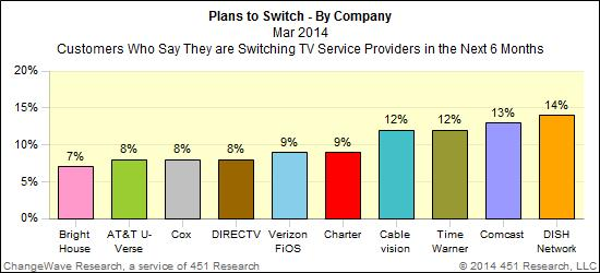 CW TV switch