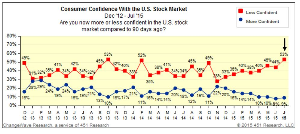 Wall Street confidence July 2015