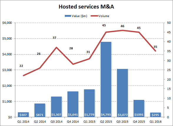 Hosted services M&A by quarter Q1-2014 to Q1-2016