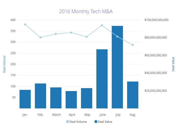 Jan-Aug MA totals