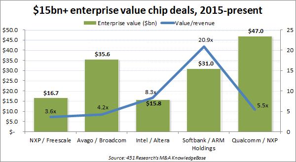 15bn-chip-deals